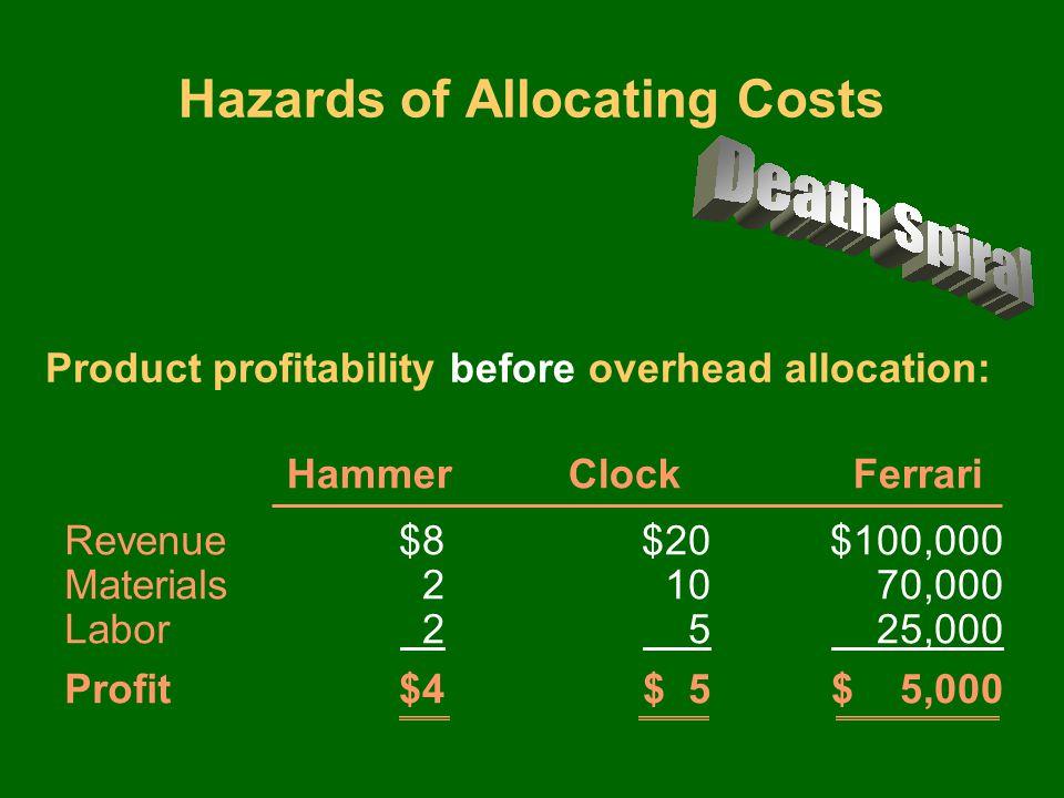$8 $20 $100,000 2 10 70,000 2 5 25,000 $4 $ 5 $ 5,000 Revenue Materials Labor Profit Hazards of Allocating Costs Product profitability before overhead allocation: Hammer Clock Ferrari