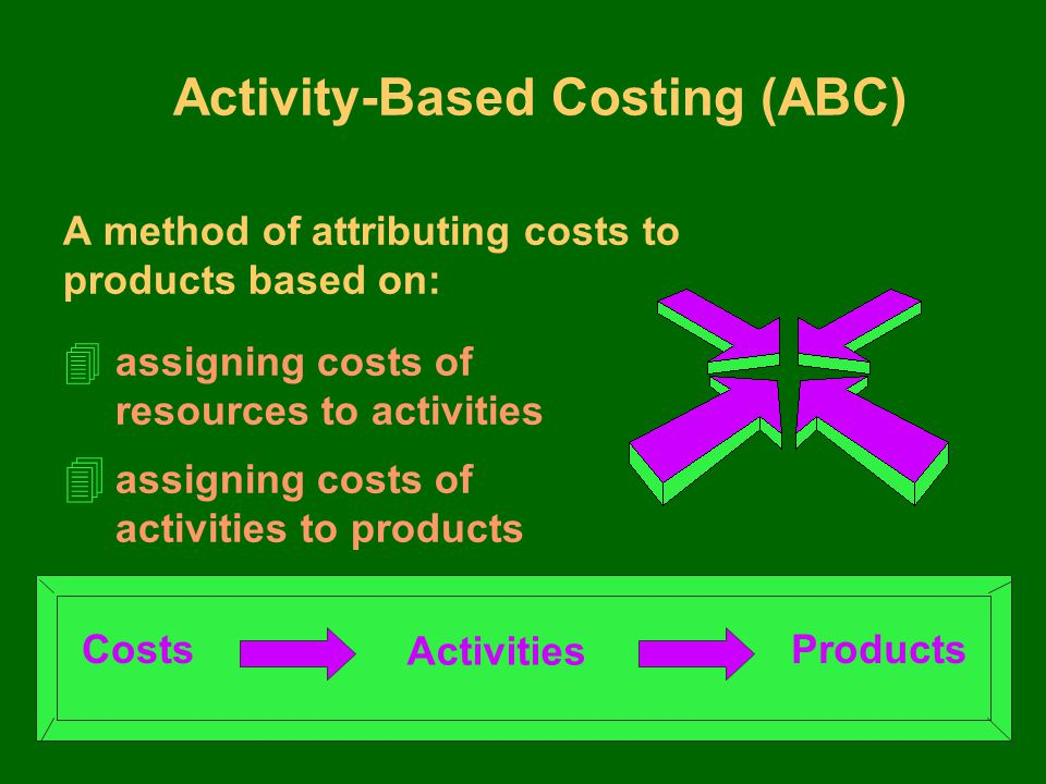 Activity-Based Costing (ABC) A method of attributing costs to products based on: Costs Activities Products 4 assigning costs of resources to activities 4 assigning costs of activities to products
