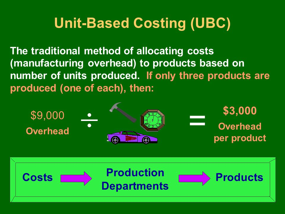 Relationship Between UBC and ABC Unit-Based Costing (UBC) Model of Costs Activity-Based Costing (ABC) Hierarchical Product Cost Model Costs of Direct Materials Costs of Direct Labor Variable Manufacturing Overhead Costs Costs of Unit-Level Activities Fixed Manufacturing Overhead Costs Costs of Batch-Level Activities Costs of Product Line Activities Costs of Facility Support Activities