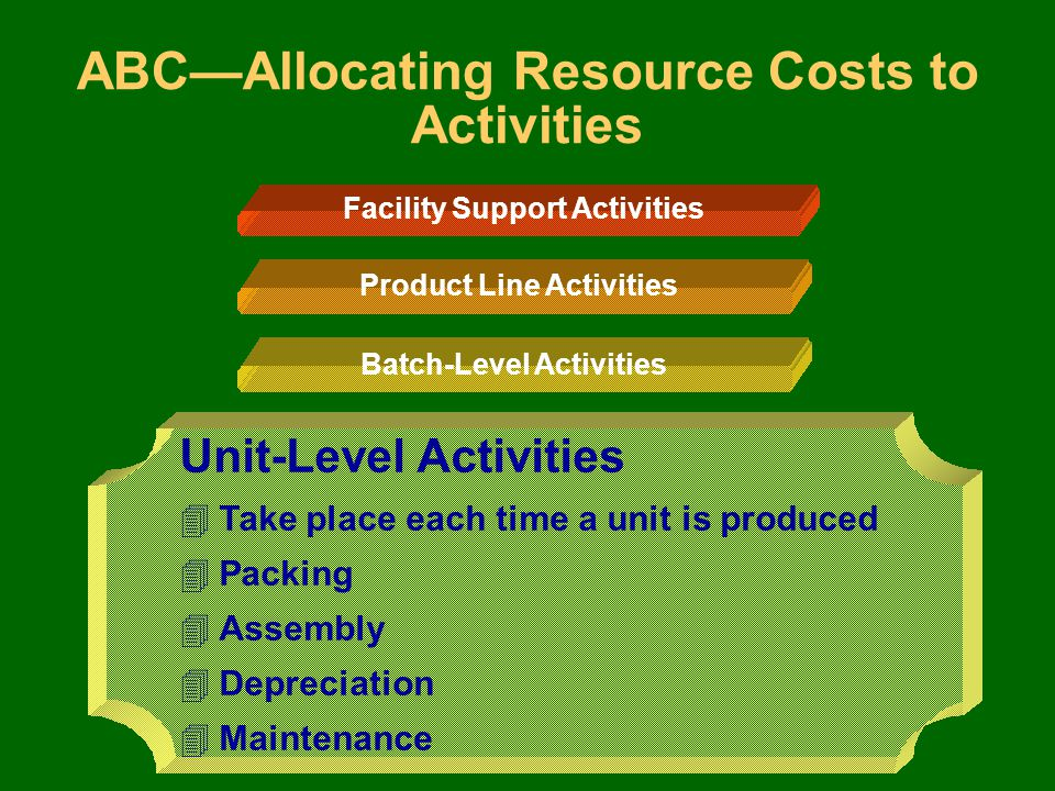 Unit-Level Activities ABC—Allocating Resource Costs to Activities Facility Support Activities Batch-Level Activities 4Number of setups 4Setup hours 4Movements of materials 4Orders for nonstocked items 4Inspections Product Line Activities