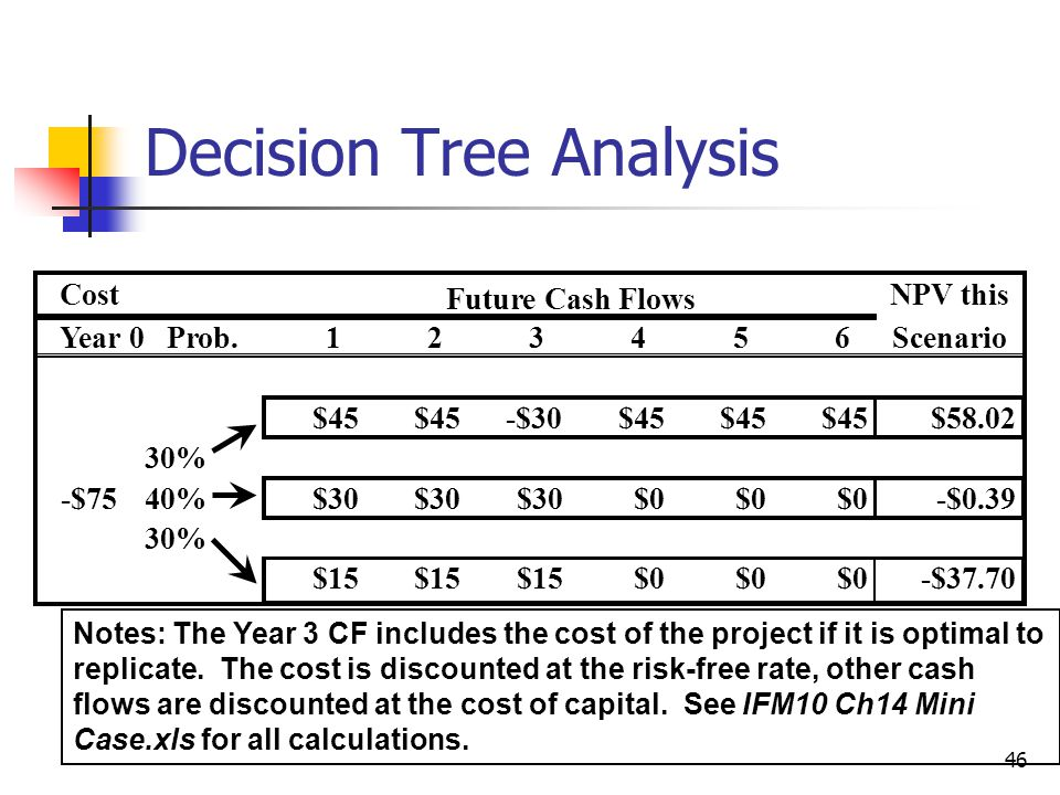 46 Decision Tree Analysis Notes: The Year 3 CF includes the cost of the project if it is optimal to replicate.