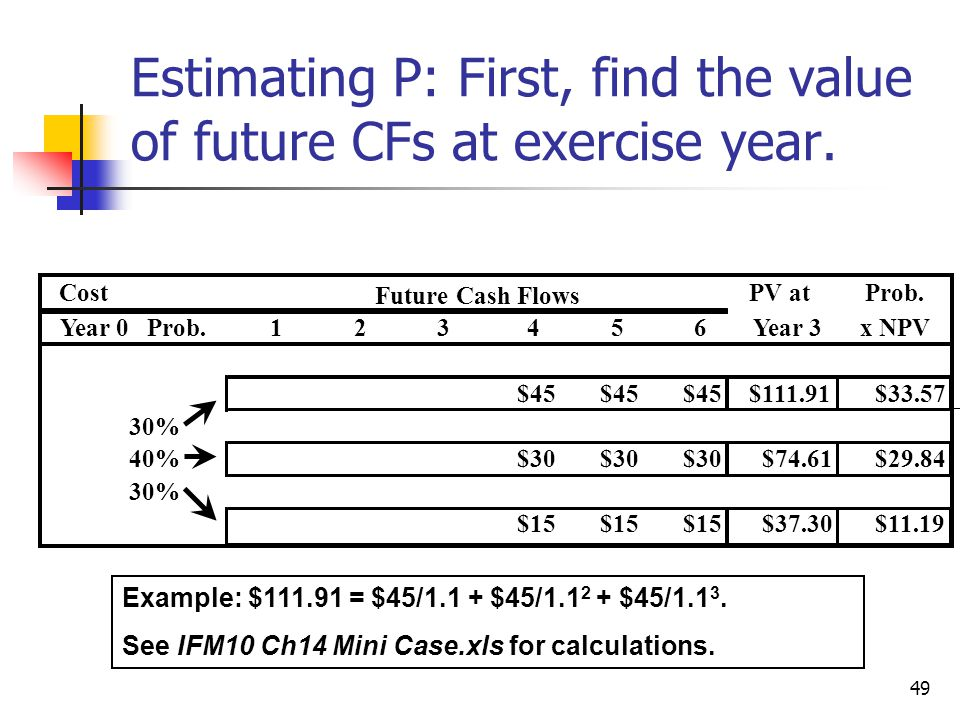 49 Estimating P: First, find the value of future CFs at exercise year.