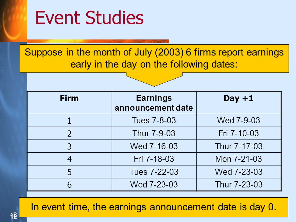 12 Event Studies Suppose in the month of July (2003) 6 firms report earnings early in the day on the following dates: Firm Earnings announcement date Day +1 1 Tues 7-8-03Wed 7-9-03 2 Thur 7-9-03 Fri 7-10-03 3 Wed 7-16-03Thur 7-17-03 4Fri 7-18-03 Mon 7-21-03 5 Tues 7-22-03Wed 7-23-03 6 Thur 7-23-03 In event time, the earnings announcement date is day 0.