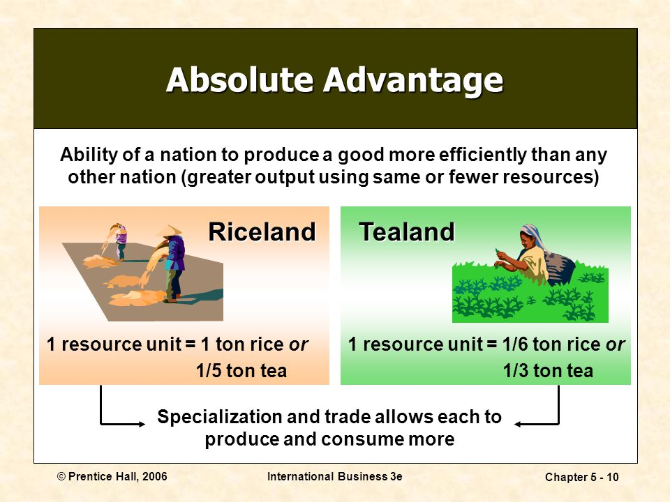 © Prentice Hall, 2006International Business 3e Chapter 5 - 10 Absolute Advantage Ability of a nation to produce a good more efficiently than any other nation (greater output using same or fewer resources) Specialization and trade allows each to produce and consume more 1 resource unit = 1 ton rice or 1/5 ton tea Riceland 1 resource unit = 1/6 ton rice or 1/3 ton tea Tealand