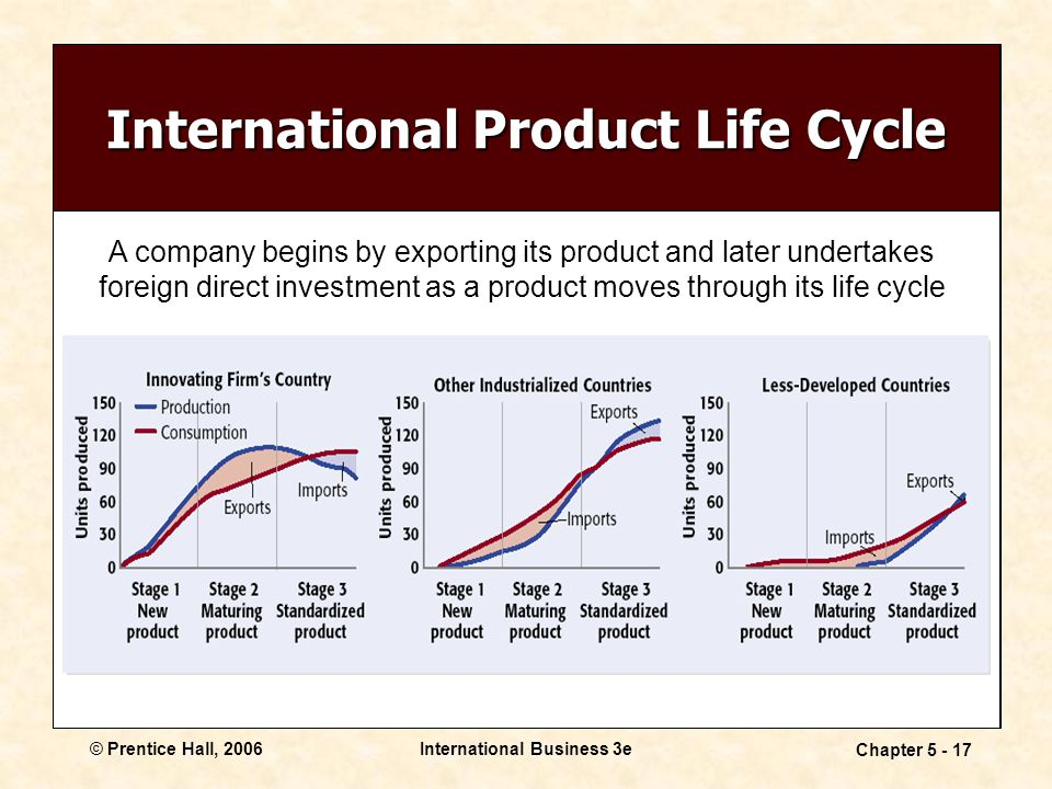 © Prentice Hall, 2006International Business 3e Chapter 5 - 17 International Product Life Cycle A company begins by exporting its product and later undertakes foreign direct investment as a product moves through its life cycle