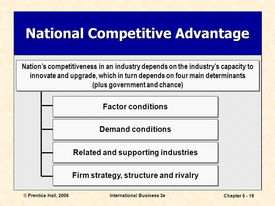 © Prentice Hall, 2006International Business 3e Chapter 5 - 19 National Competitive Advantage Nation's competitiveness in an industry depends on the industry's capacity to innovate and upgrade, which in turn depends on four main determinants (plus government and chance) Nation's competitiveness in an industry depends on the industry's capacity to innovate and upgrade, which in turn depends on four main determinants (plus government and chance) Factor conditions Demand conditions Firm strategy, structure and rivalry Related and supporting industries