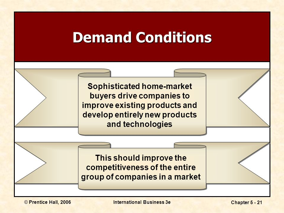 © Prentice Hall, 2006International Business 3e Chapter 5 - 21 Demand Conditions Sophisticated home-market buyers drive companies to improve existing products and develop entirely new products and technologies This should improve the competitiveness of the entire group of companies in a market
