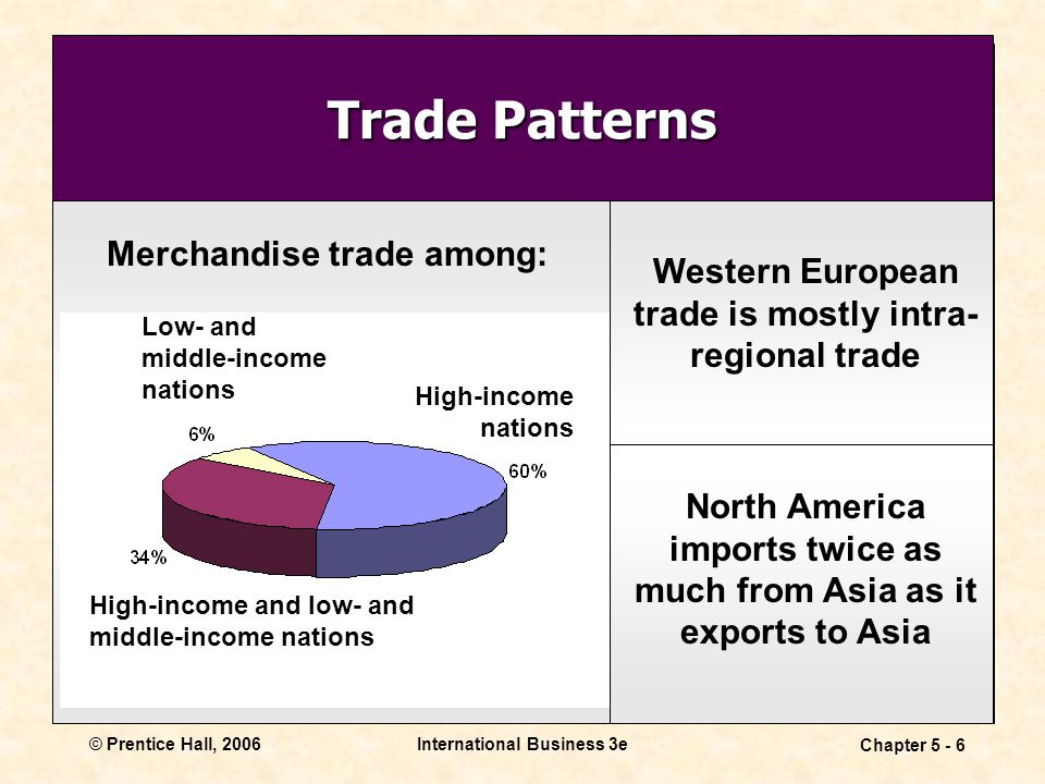 © Prentice Hall, 2006International Business 3e Chapter 5 - 6 Trade Patterns Merchandise trade among: Western European trade is mostly intra- regional trade Low- and middle-income nations High-income nations High-income and low- and middle-income nations North America imports twice as much from Asia as it exports to Asia