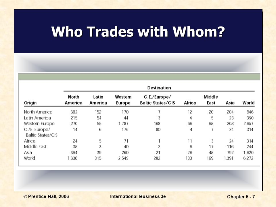 © Prentice Hall, 2006International Business 3e Chapter 5 - 7 Who Trades with Whom