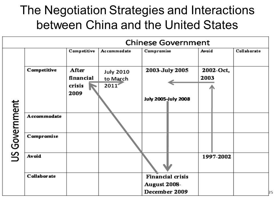 The Negotiation Strategies and Interactions between China and the United States