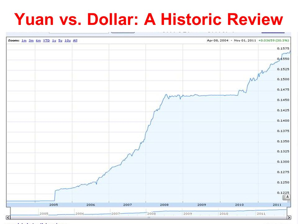 Yuan vs. Dollar: A Historic Review