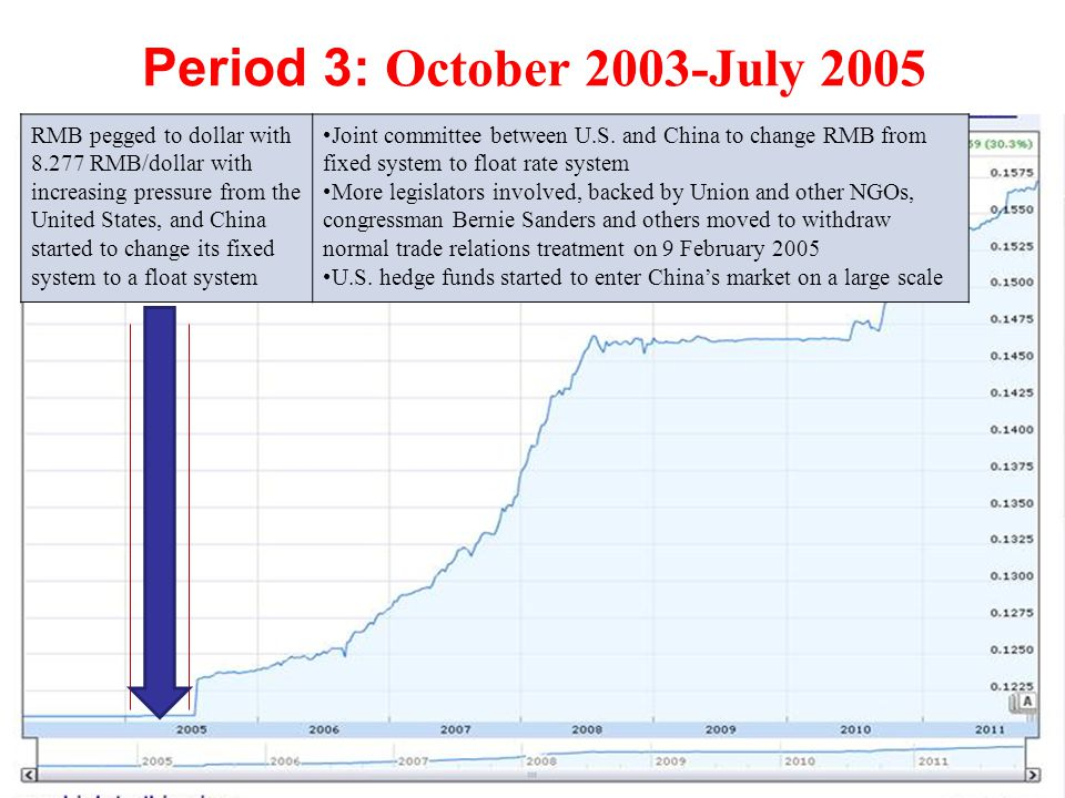 Period 3: October 2003-July 2005 RMB pegged to dollar with 8.277 RMB/dollar with increasing pressure from the United States, and China started to change its fixed system to a float system Joint committee between U.S.