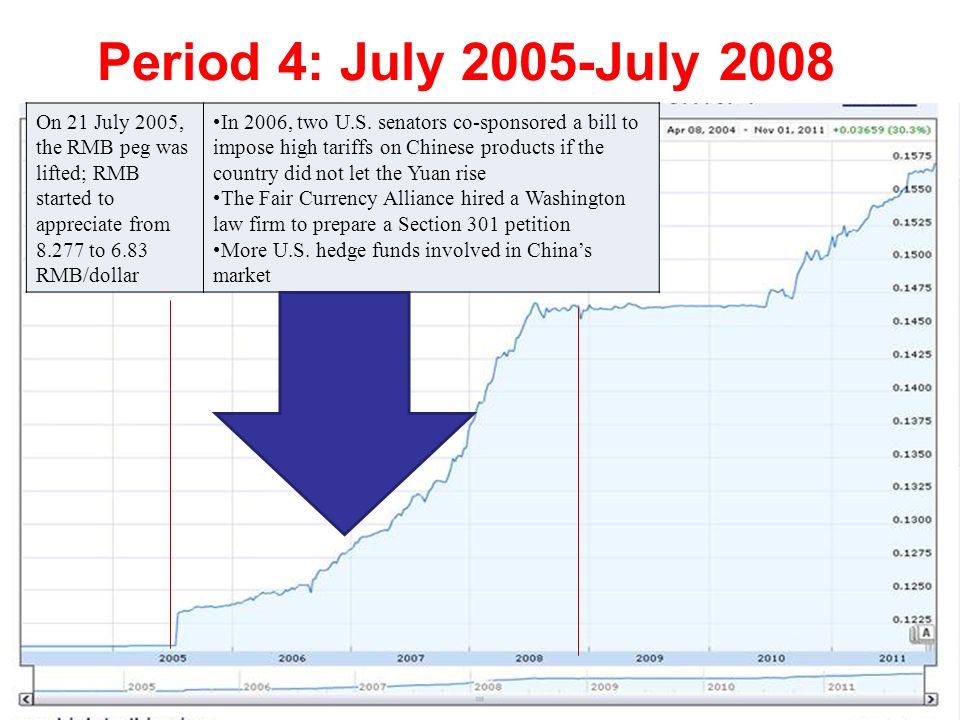 Period 4: July 2005-July 2008 On 21 July 2005, the RMB peg was lifted; RMB started to appreciate from 8.277 to 6.83 RMB/dollar In 2006, two U.S.