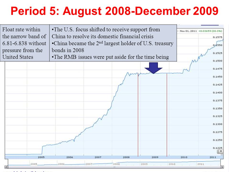 Period 6: December 2009-July 2010 Float rate within a narrow band of 6.828-6.838 with more pressure from the United States Increasing pressure from U.S.
