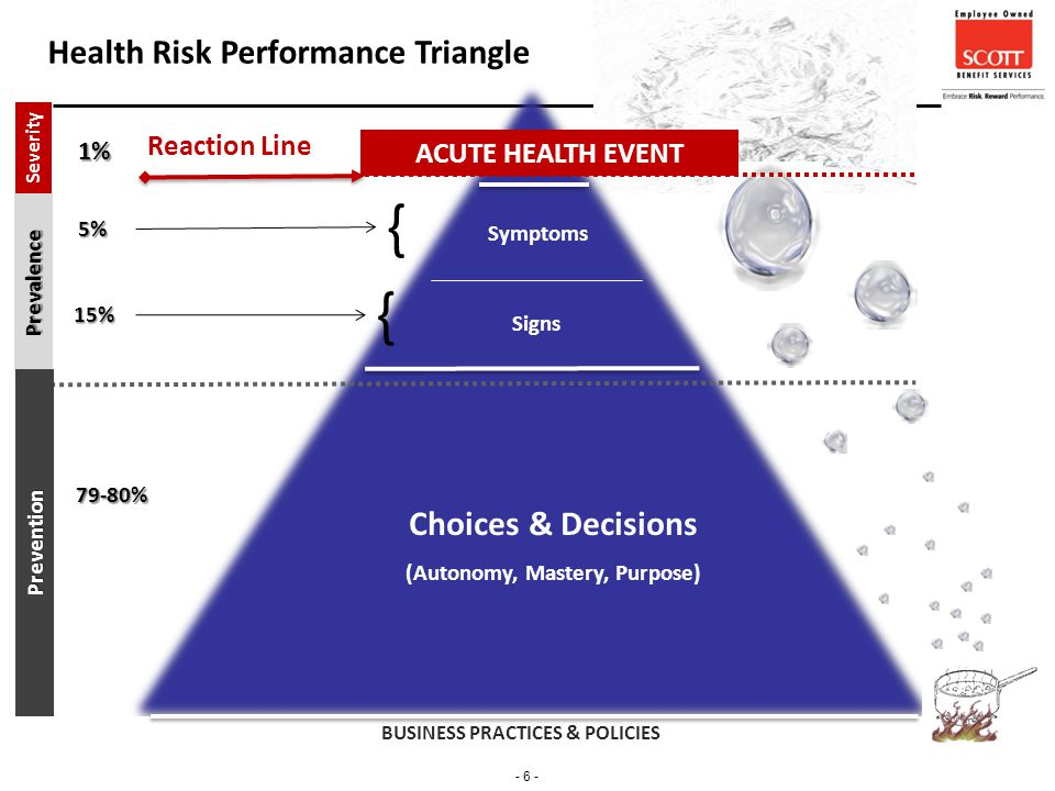 - 6 - ACUTE HEALTH EVENT Symptoms Signs Choices & Decisions (Autonomy, Mastery, Purpose) Reaction Line Health Risk Performance Triangle BUSINESS PRACTICES & POLICIES Prevalence Severity 1% 79-80% 15% {Prevention 5% {