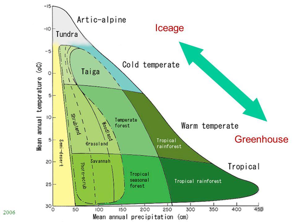 2006 自然科学の英語 -ENS-L3 Iceage Greenhouse