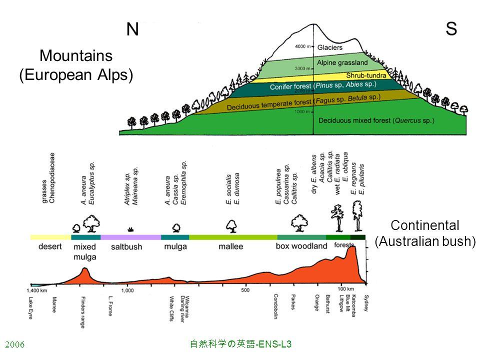 2006 自然科学の英語 -ENS-L3 Mountains (European Alps) Continental (Australian bush)
