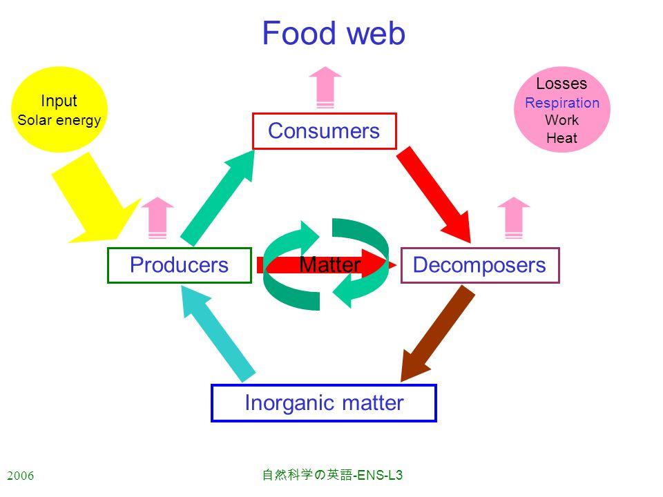 2006 自然科学の英語 -ENS-L3 Decomposers Food web Producers Consumers Inorganic matter Losses Respiration Work Heat Input Solar energy Matter