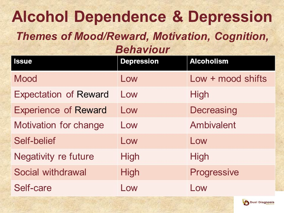Alcohol Dependence & Depression Themes of Mood/Reward, Motivation, Cognition, Behaviour IssueDepressionAlcoholism MoodLowLow + mood shifts Expectation of RewardLowHigh Experience of RewardLowDecreasing Motivation for changeLowAmbivalent Self-beliefLow Negativity re futureHigh Social withdrawalHighProgressive Self-careLow