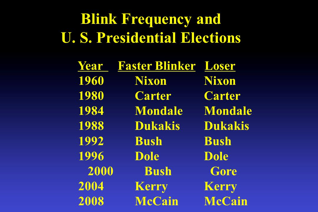 Conclusion Blink frequency is an accurate predictor of U. S. Presidential election outcomes.