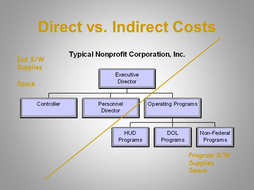 So what are Indirect Costs? Organization's Overhead Costs of doing business Costs that benefit entire organization