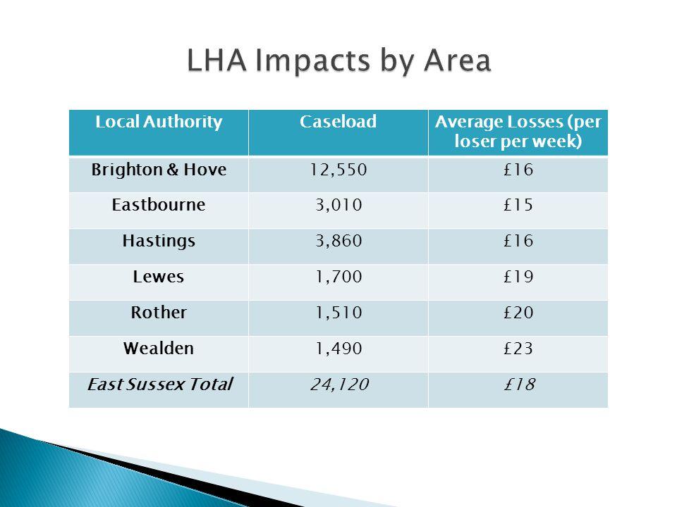 Estimated average loss per loser or notional loser, £ per week Shared room1-bed2-bed3-bed4-bed5-bed Brighton & Hove UA -1416191633 Eastbourne -10891846 Hastings -913171641 Lewes 7111416 47 Rother 471317 64 Wealden 889111984 East Sussex Average 31012151753