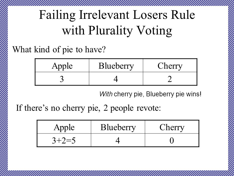 Failing Irrelevant Losers Rule with Plurality Voting What kind of pie to have.