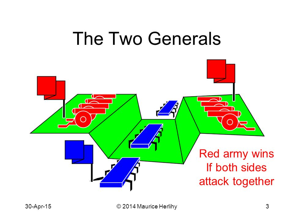 30-Apr-15© 2014 Maurice Herlihy3 The Two Generals Red army wins If both sides attack together