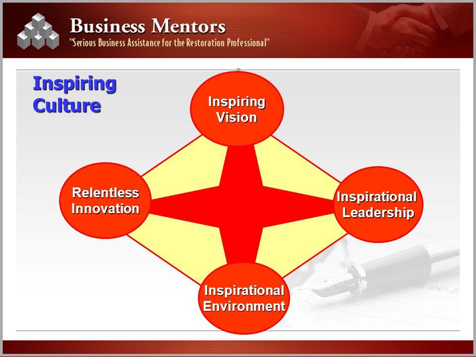 Inspiring Culture InspiringVision RelentlessInnovation InspirationalEnvironment InspirationalLeadership
