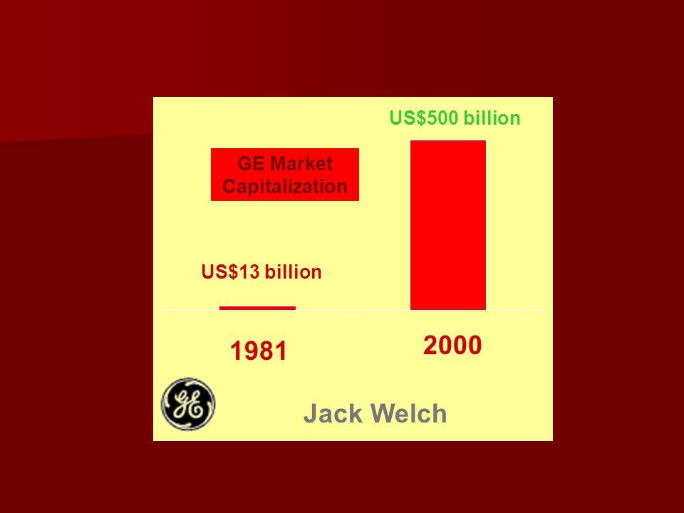 GE Market Capitalization US$13 billion 1981 2000 US$500 billion Jack Welch