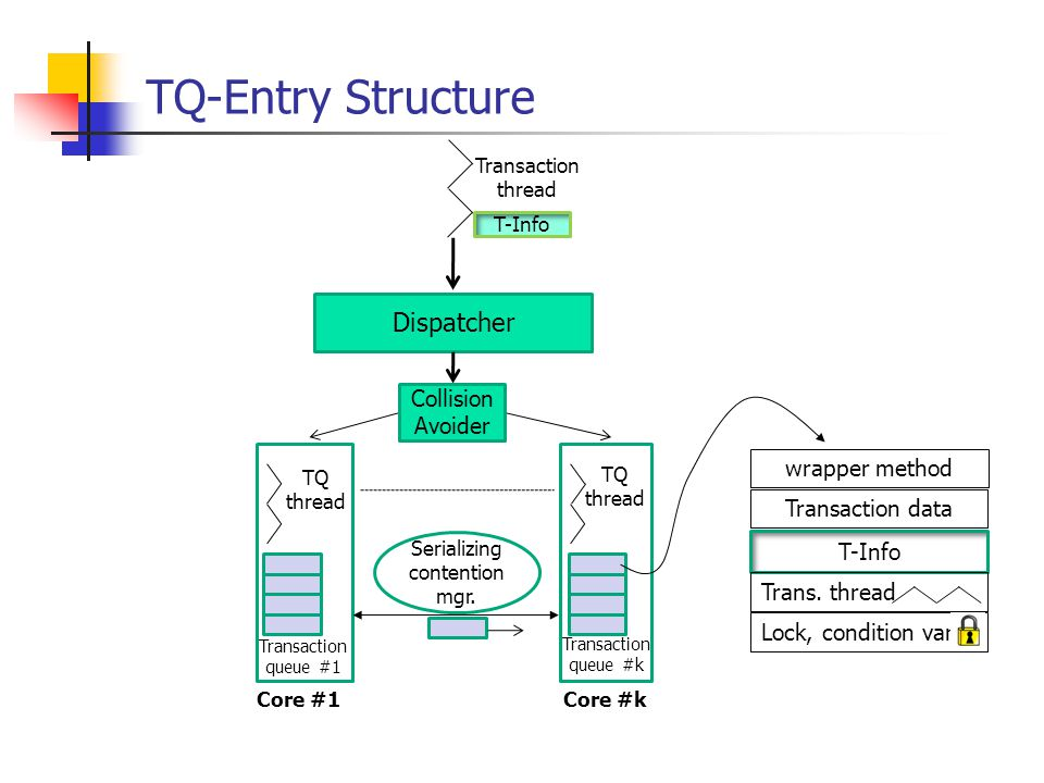 TQ-Entry Structure Transaction queue #1 TQ thread Transaction thread T-Info Core #1 Serializing contention mgr.