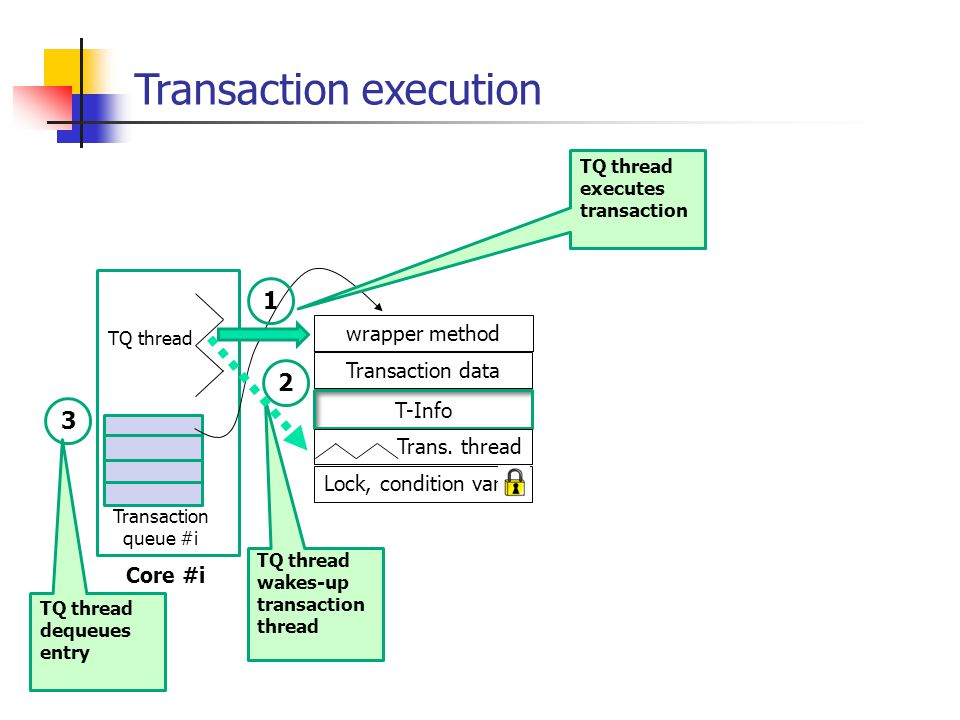 Transaction execution TQ thread Core #i Transaction queue #i wrapper method Transaction data T-Info Trans.