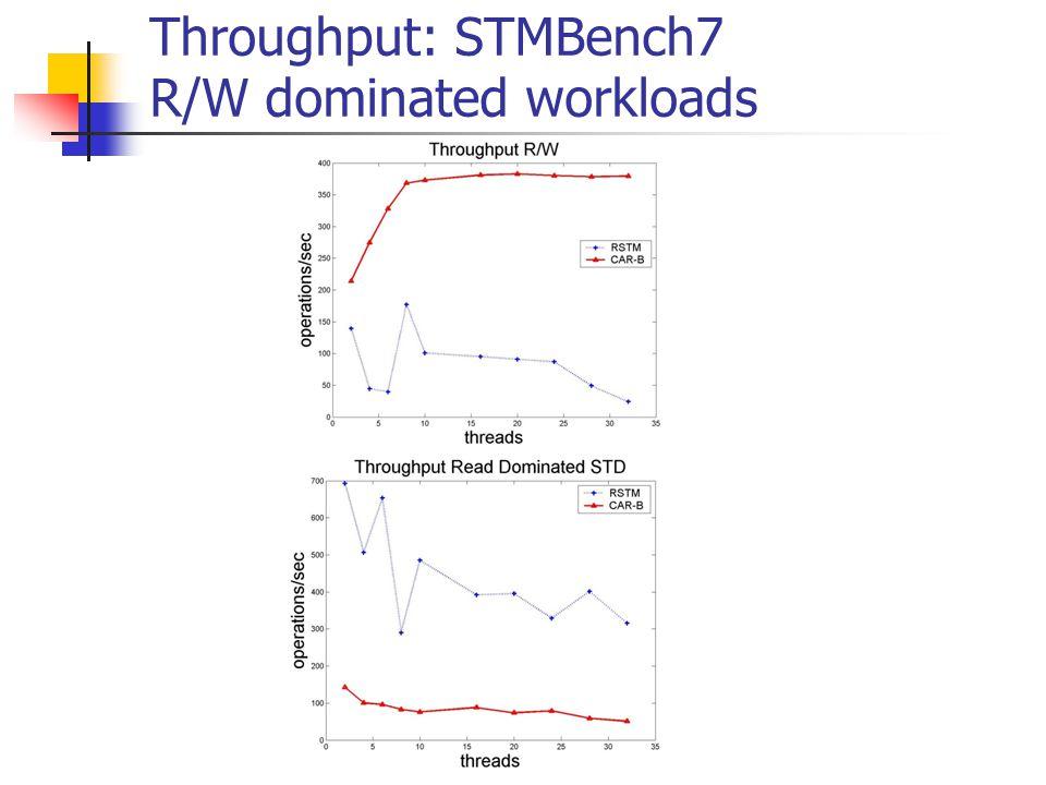 Throughput: STMBench7 R/W dominated workloads