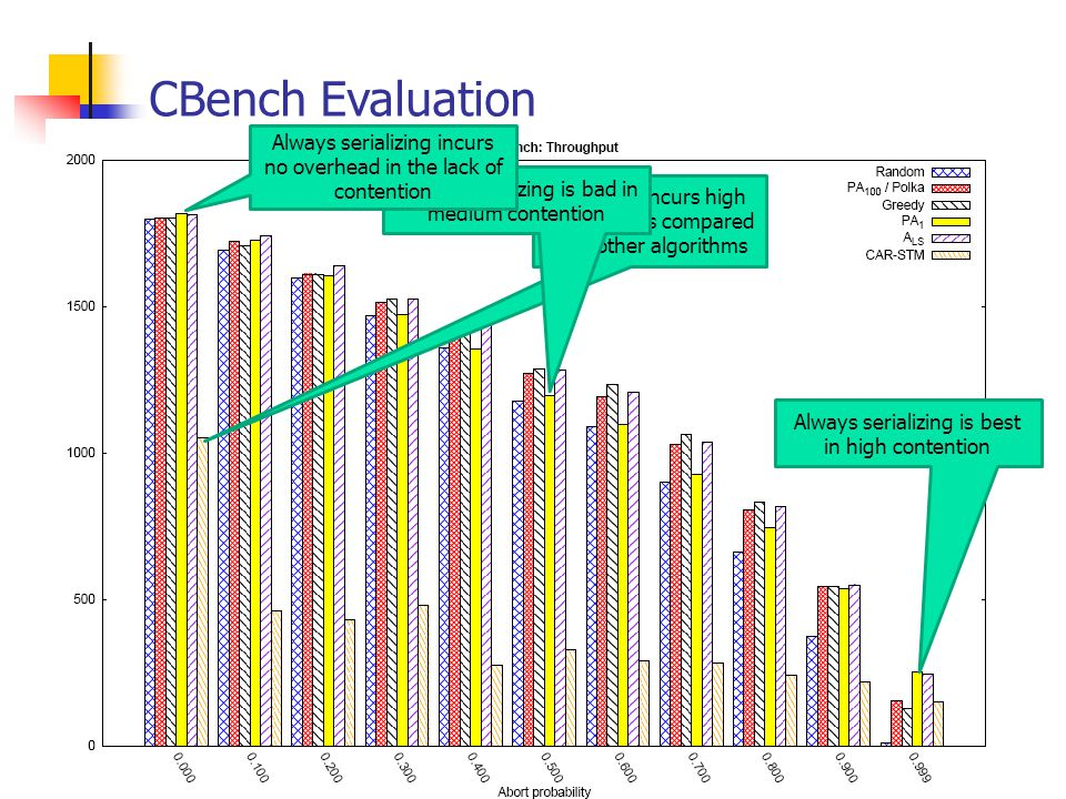 CBench Evaluation CAR-STM incurs high overhead as compared with other algorithms Always serializing is bad in medium contention Always serializing is best in high contention Always serializing incurs no overhead in the lack of contention