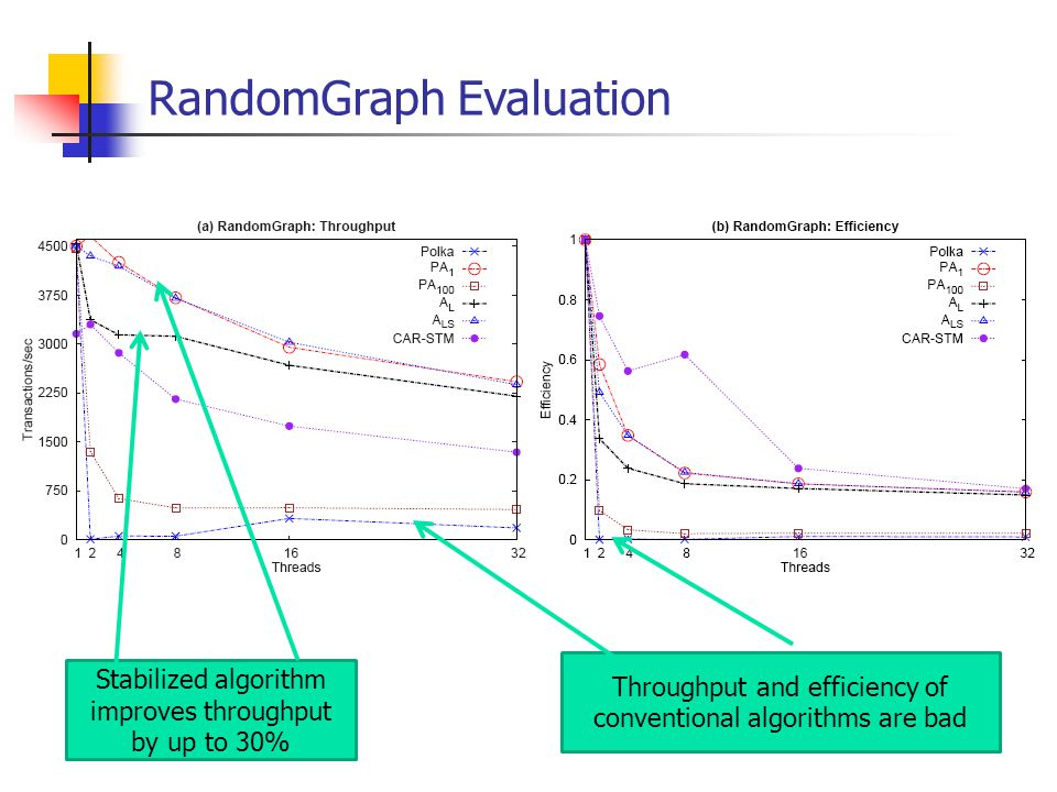 RandomGraph Evaluation Stabilized algorithm improves throughput by up to 30% Throughput and efficiency of conventional algorithms are bad