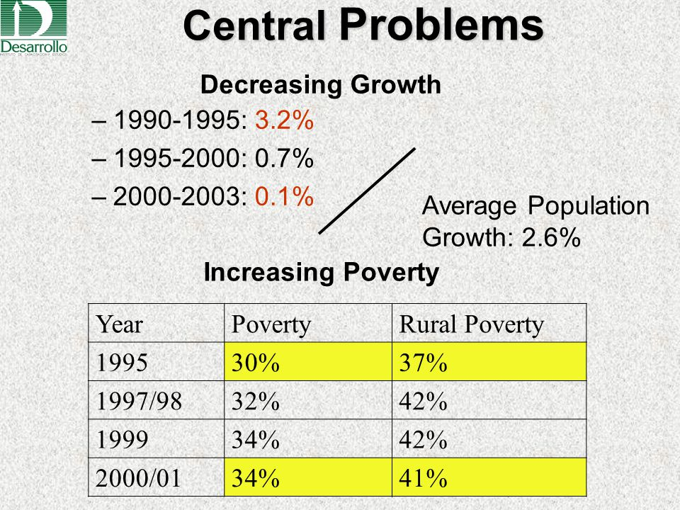 Increasing Poverty –1990-1995: 3.2% –1995-2000: 0.7% –2000-2003: 0.1% YearPovertyRural Poverty 199530%37% 1997/9832%42% 199934%42% 2000/0134%41% Centr