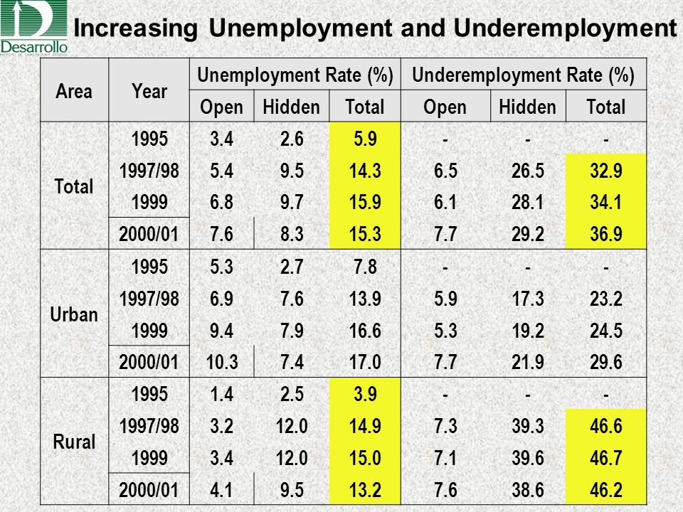 AreaYear Unemployment Rate (%)Underemployment Rate (%) OpenHiddenTotalOpenHiddenTotal 19953.42.65.9--- 1997/985.49.514.36.526.532.9 19996.89.715.96.12