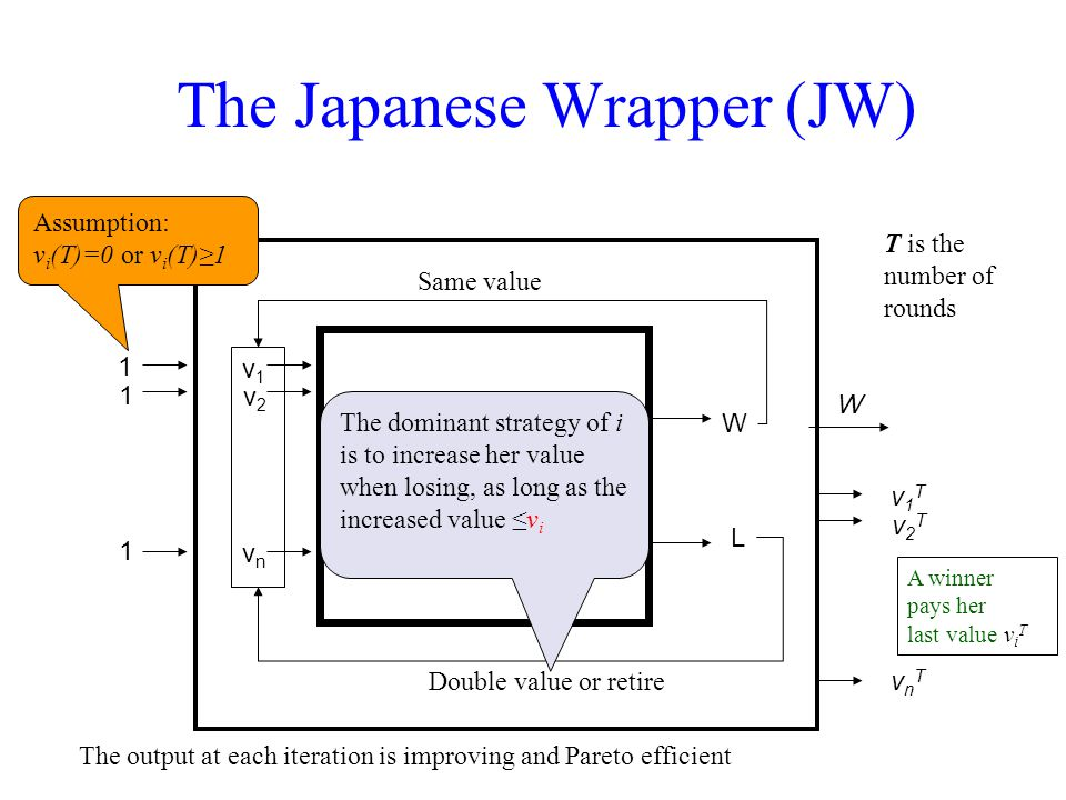 The Japanese Wrapper (JW) 1 1 1 Same value Double value or retire W v1Tv1T vnTvnT v2Tv2T C-approx ALG W L v1v1 vnvn v2v2 The output at each iteration is improving and Pareto efficient T is the number of rounds A winner pays her last value v i T The dominant strategy of i is to increase her value when losing, as long as the increased value ≤v i Assumption: v i (T)=0 or v i (T)≥1