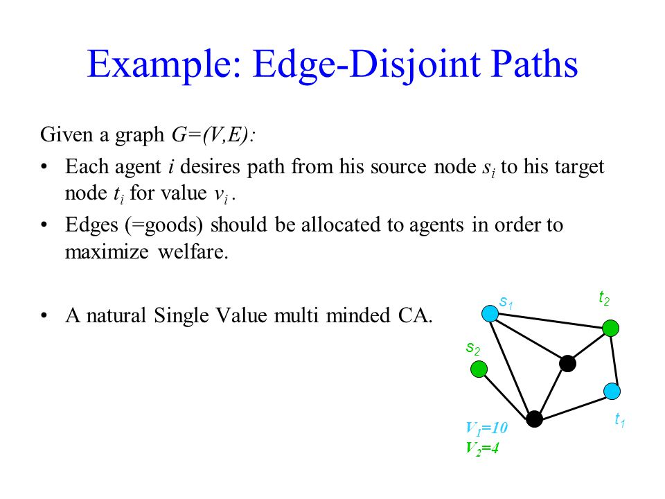 Given a graph G=(V,E): Each agent i desires path from his source node s i to his target node t i for value v i.