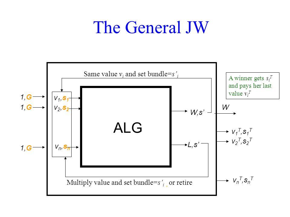 Same value v i and set bundle=s' i Multiply value and set bundle=s' i, or retire ALG W,s' L,s' 1,G1,G 1,G1,G 1,G1,G v1,s1v1,s1 v2,s2v2,s2 vn,snvn,sn W