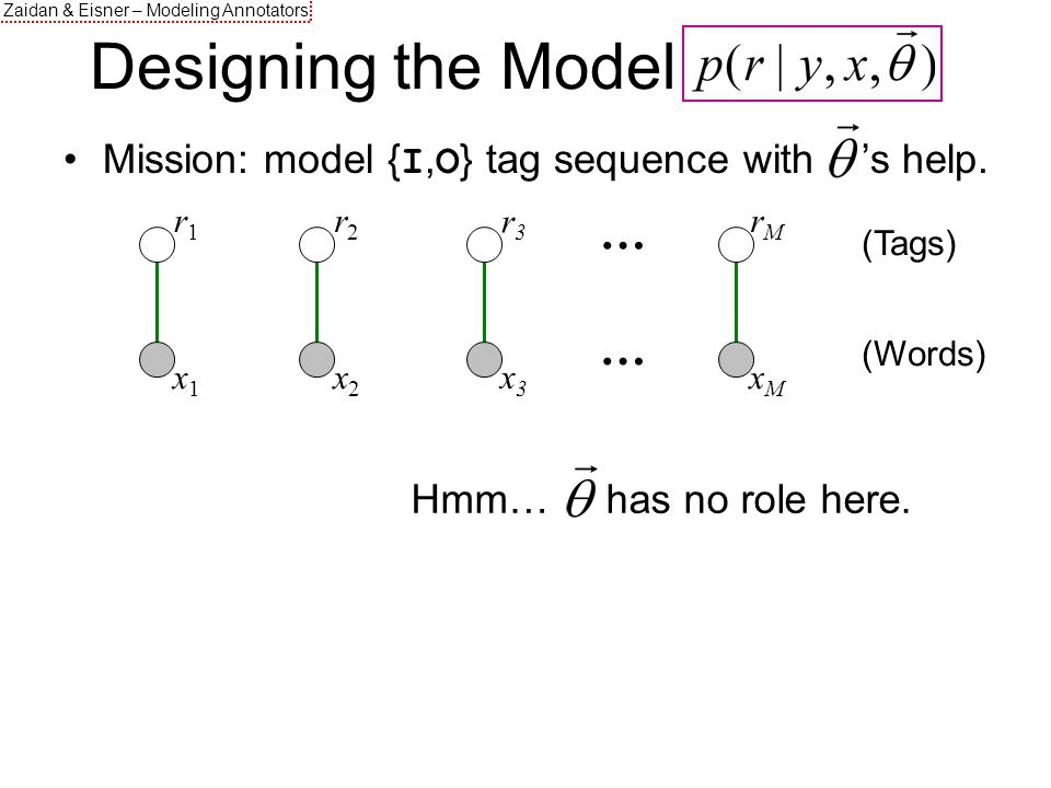 Zaidan & Eisner – Modeling Annotators … r1r1 x1x1 r2r2 x2x2 rMrM xMxM r3r3 x3x3 … (Tags) (Words) Designing the Model.