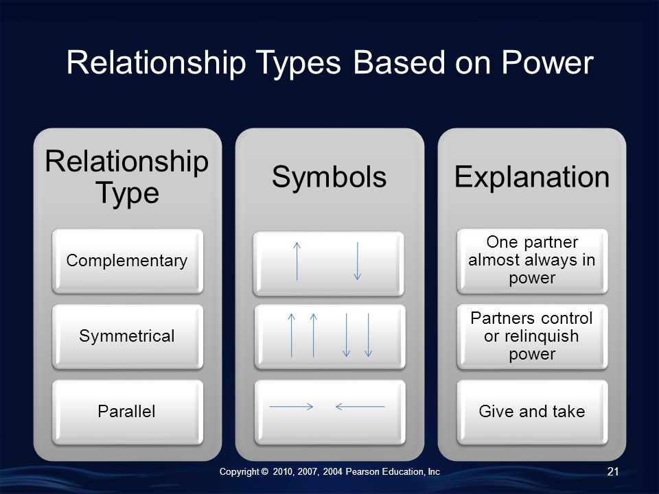 Copyright © 2010, 2007, 2004 Pearson Education, Inc Relationship Types Based on Power Relationship Type ComplementarySymmetricalParallel SymbolsExplanation One partner almost always in power Partners control or relinquish power Give and take 21
