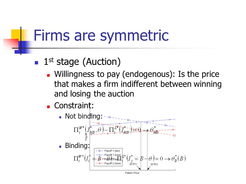 Firms are symmetric 1 st stage (Auction) Willingness to pay (endogenous): Is the price that makes a firm indifferent between winning and losing the au