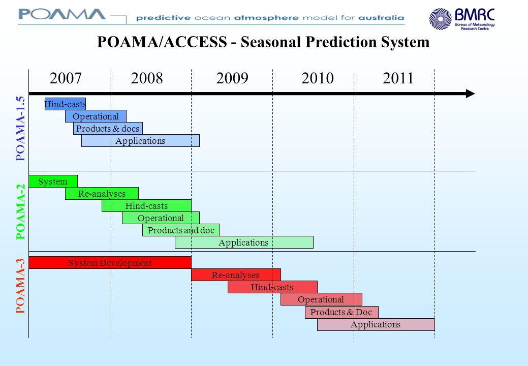 POAMA/ACCESS - Seasonal Prediction System 200820072010 POAMA-2 POAMA-1.5 POAMA-3 2009 Hind-casts 2011 Operational Products & docs Applications System Re-analyses Hind-casts Operational Products and doc Applications System Development Re-analyses Hind-casts Operational Products & Doc Applications