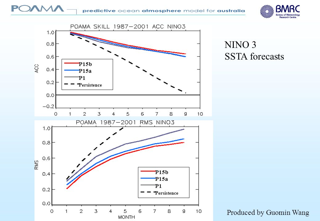 P15b P15a P1 Persistence Indian Ocean Dipole Model Index Produced by Guomin Wang