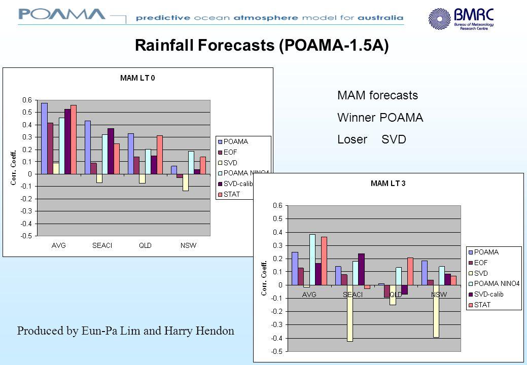 SON Forecasts Winner Bridging (EOF/NINO4) Loser SVD-calib Produced by Eun-Pa Lim and Harry Hendon Rainfall Forecasts (POAMA-1.5A)