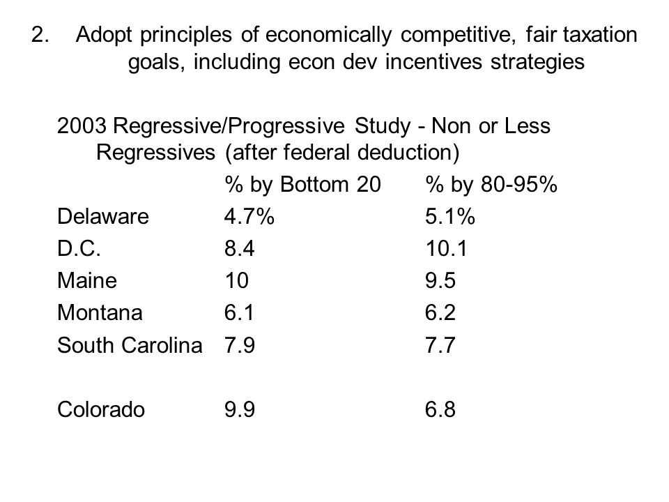 2.Adopt principles of economically competitive, fair taxation goals, including econ dev incentives strategies 2003 Regressive/Progressive Study - Non or Less Regressives (after federal deduction) % by Bottom 20% by 80-95% Delaware4.7%5.1% D.C.8.410.1 Maine109.5 Montana6.16.2 South Carolina7.97.7 Colorado9.96.8