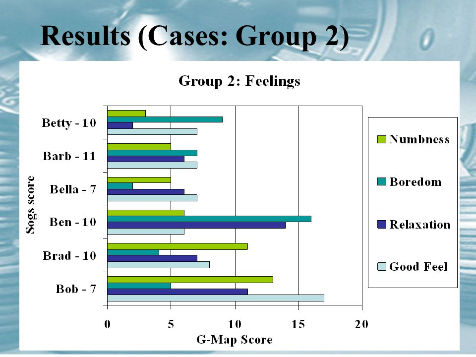 Results (Cases: Group 2)