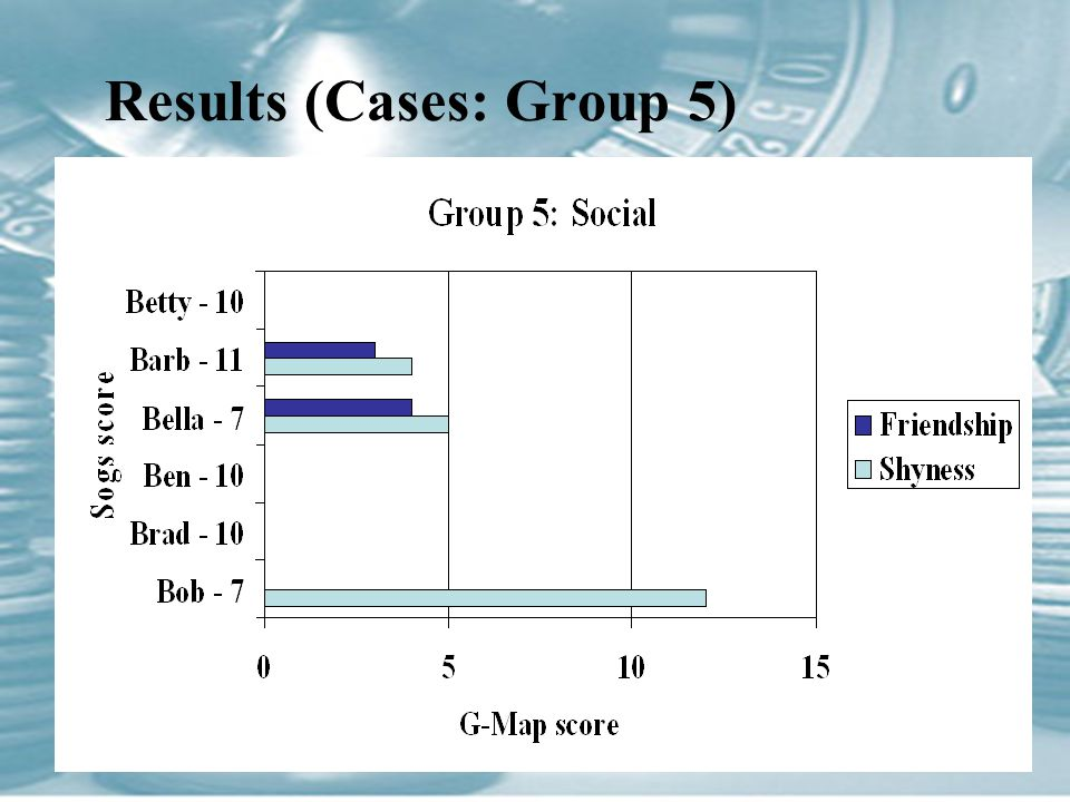 Results (Cases: Group 5)