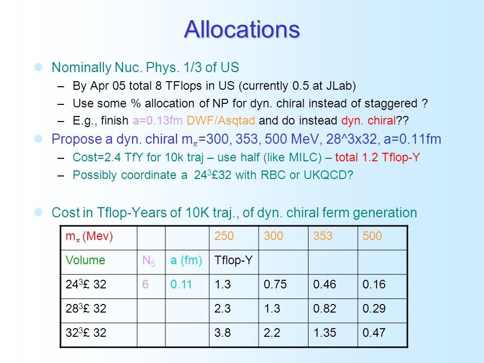 Dynamical Fermion - Allocations Propose a dyn.